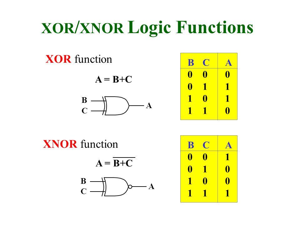 XOR / XNOR Logic Functions XOR function XNOR function B0011B0011 C0101C0101 A0110A0110 B0011B0011 C0101C0101 A1001A1001 A B C A B C A = B+C