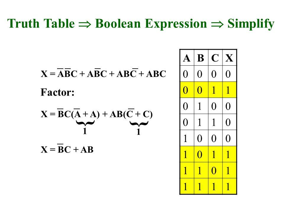 X = ABC + ABC + ABC + ABC ABCX 0000 0011 0100 0110 1000 1011 1101 1111 Truth Table Boolean Expression Simplify X = BC(A + A) + AB(C + C) X = BC + AB Factor: 1 { 1 {