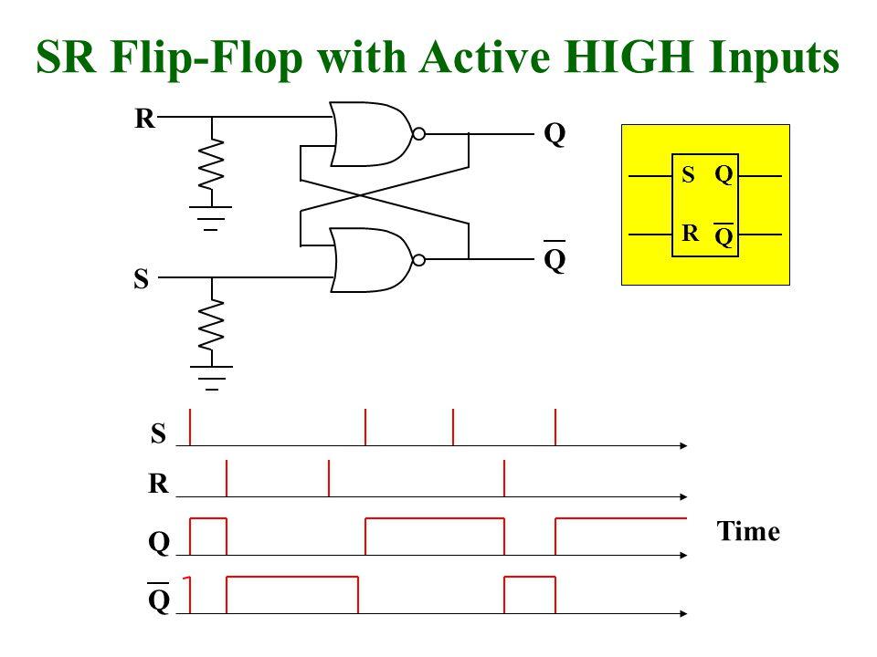 Q Q S R SR Flip-Flop with Active HIGH Inputs Q Q S R Time Q Q S R