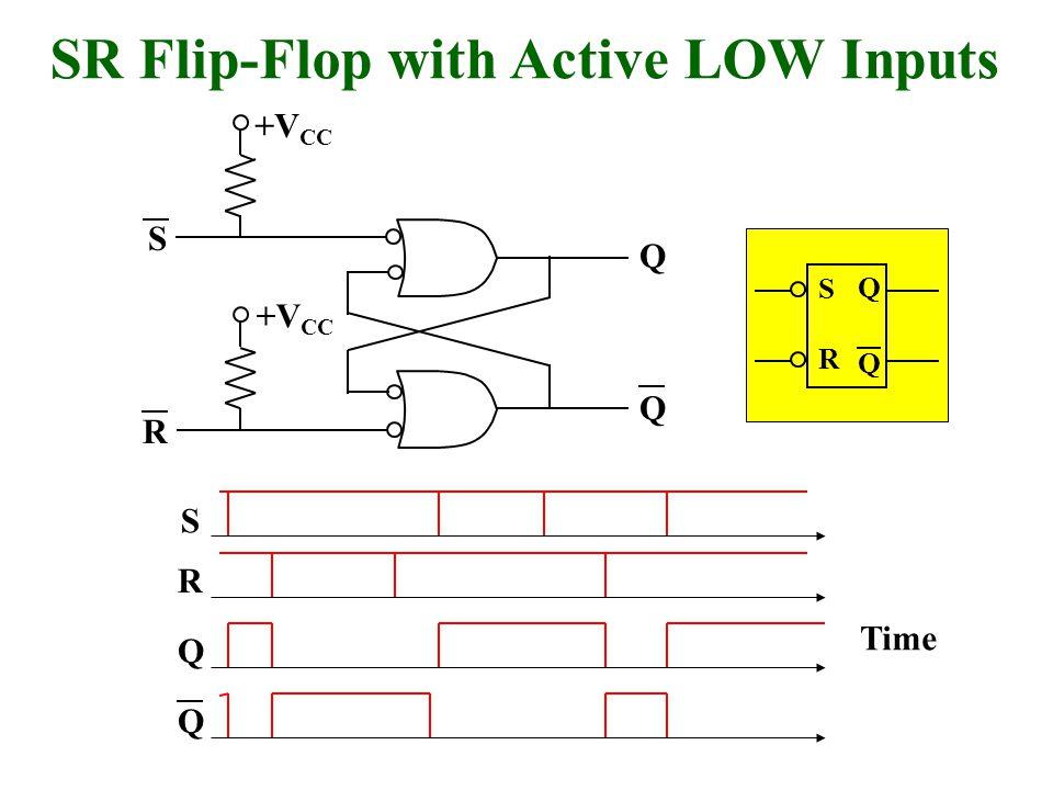 Q Q R S SR Flip-Flop with Active LOW Inputs Q Q S R Time +V CC Q Q S R