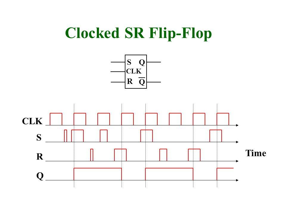 Q R CLK S Time Clocked SR Flip-Flop Q Q S R CLK