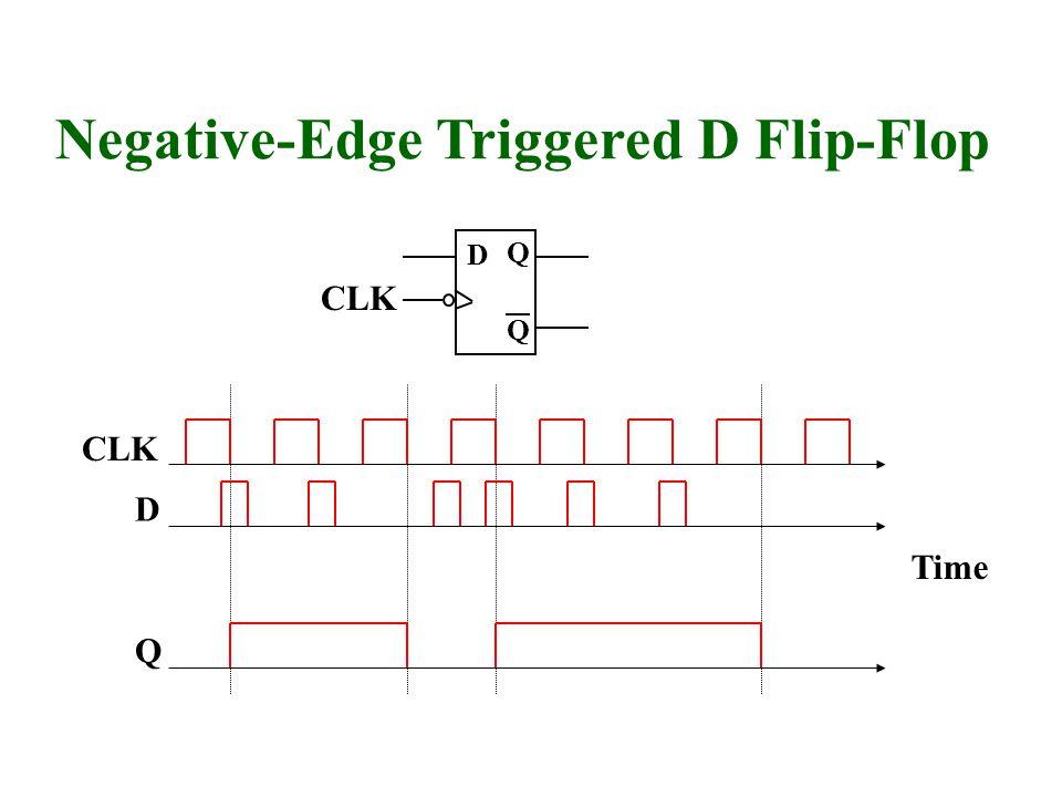 Q Q D Negative-Edge Triggered D Flip-Flop Q CLK D Time CLK