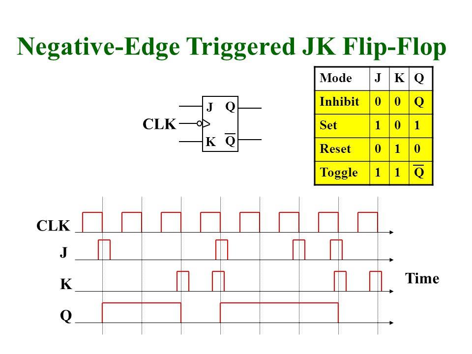 Q Q J Negative-Edge Triggered JK Flip-Flop Q CLK J Time CLK K K ModeJKQ Inhibit00Q Set101 Reset010 Toggle11Q