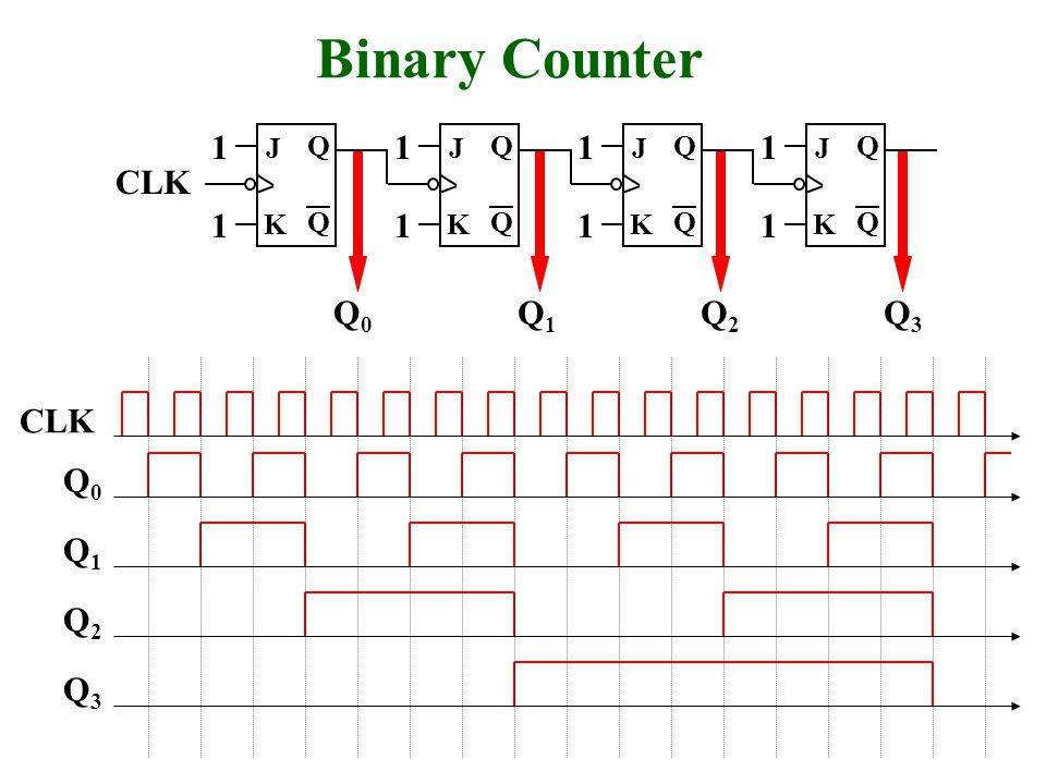 Q Q J CLK K Binary Counter 1 1 Q Q J K 1 1 Q Q J K 1 1 Q Q J K 1 1 Q0Q0 Q1Q1 Q2Q2 Q3Q3 Q2Q2 CLK Q0Q0 Q1Q1 Q3Q3
