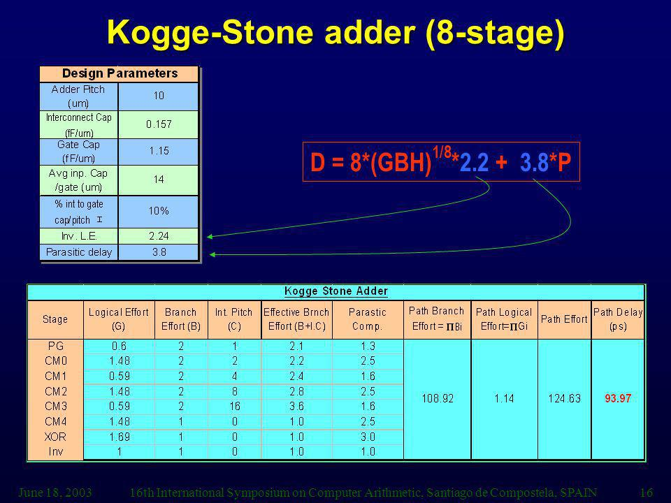 June 18, 200316th International Symposium on Computer Arithmetic, Santiago de Compostela, SPAIN16 Kogge-Stone adder (8-stage) D = 8*(GBH) 1/8 *2.2 + 3.8*P