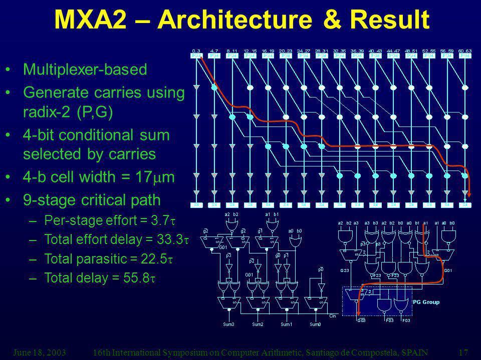 June 18, 200316th International Symposium on Computer Arithmetic, Santiago de Compostela, SPAIN17 MXA2 – Architecture & Result Multiplexer-based Gener