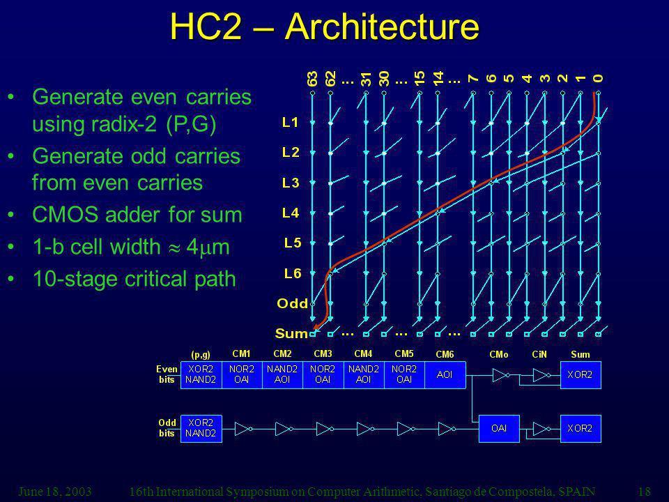 June 18, 200316th International Symposium on Computer Arithmetic, Santiago de Compostela, SPAIN18 HC2 – Architecture Generate even carries using radix-2 (P,G) Generate odd carries from even carries CMOS adder for sum 1-b cell width 4 m 10-stage critical path