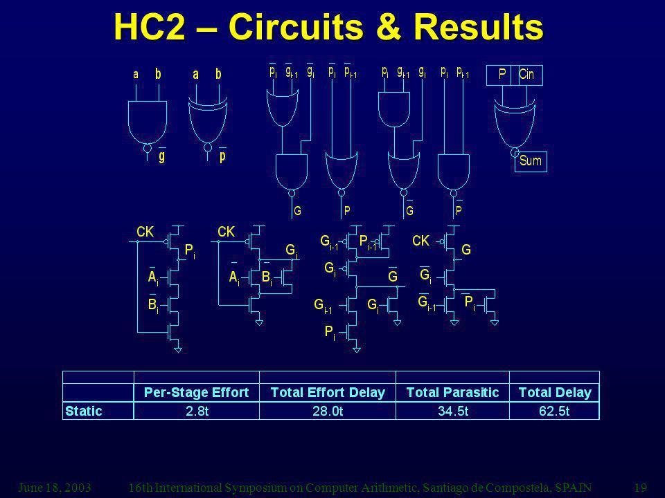 June 18, 200316th International Symposium on Computer Arithmetic, Santiago de Compostela, SPAIN19 HC2 – Circuits & Results