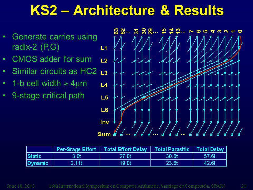 June 18, 200316th International Symposium on Computer Arithmetic, Santiago de Compostela, SPAIN20 KS2 – Architecture & Results Generate carries using