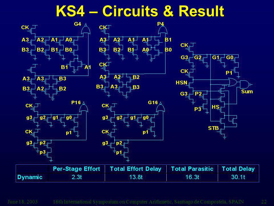 June 18, 200316th International Symposium on Computer Arithmetic, Santiago de Compostela, SPAIN22 KS4 – Circuits & Result