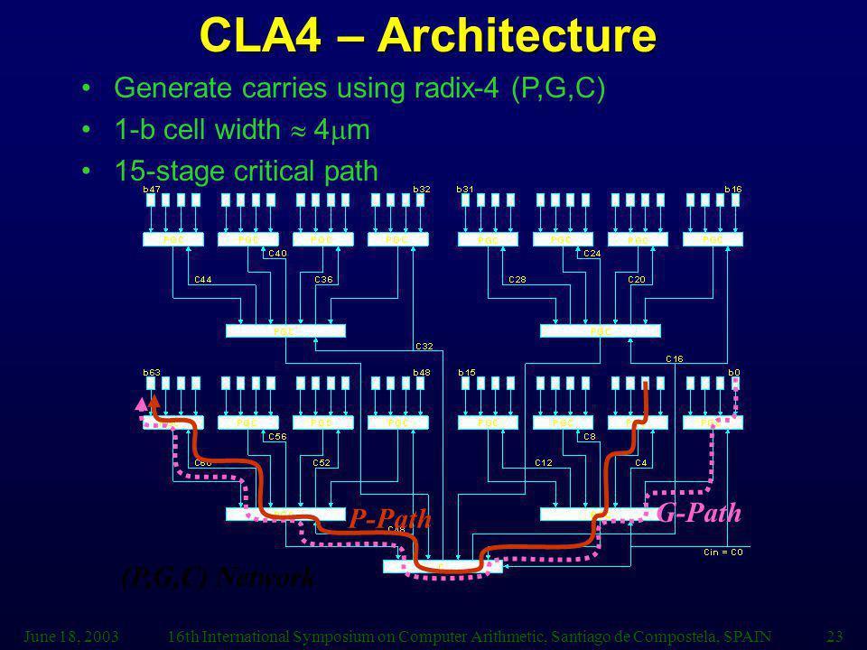 June 18, 200316th International Symposium on Computer Arithmetic, Santiago de Compostela, SPAIN23 (P,G,C) Network G-Path P-Path CLA4 – Architecture Generate carries using radix-4 (P,G,C) 1-b cell width 4 m 15-stage critical path