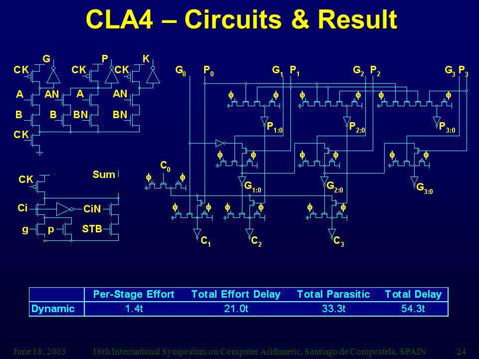 June 18, 200316th International Symposium on Computer Arithmetic, Santiago de Compostela, SPAIN24 CLA4 – Circuits & Result
