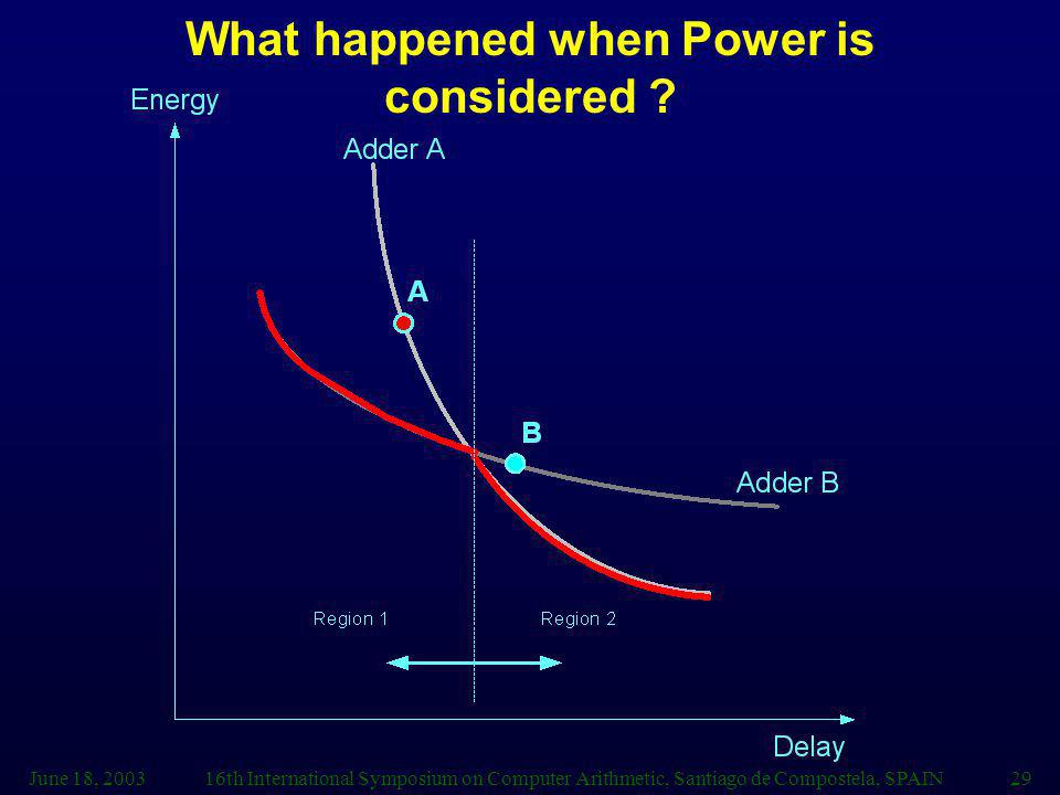 June 18, 200316th International Symposium on Computer Arithmetic, Santiago de Compostela, SPAIN29 What happened when Power is considered ?