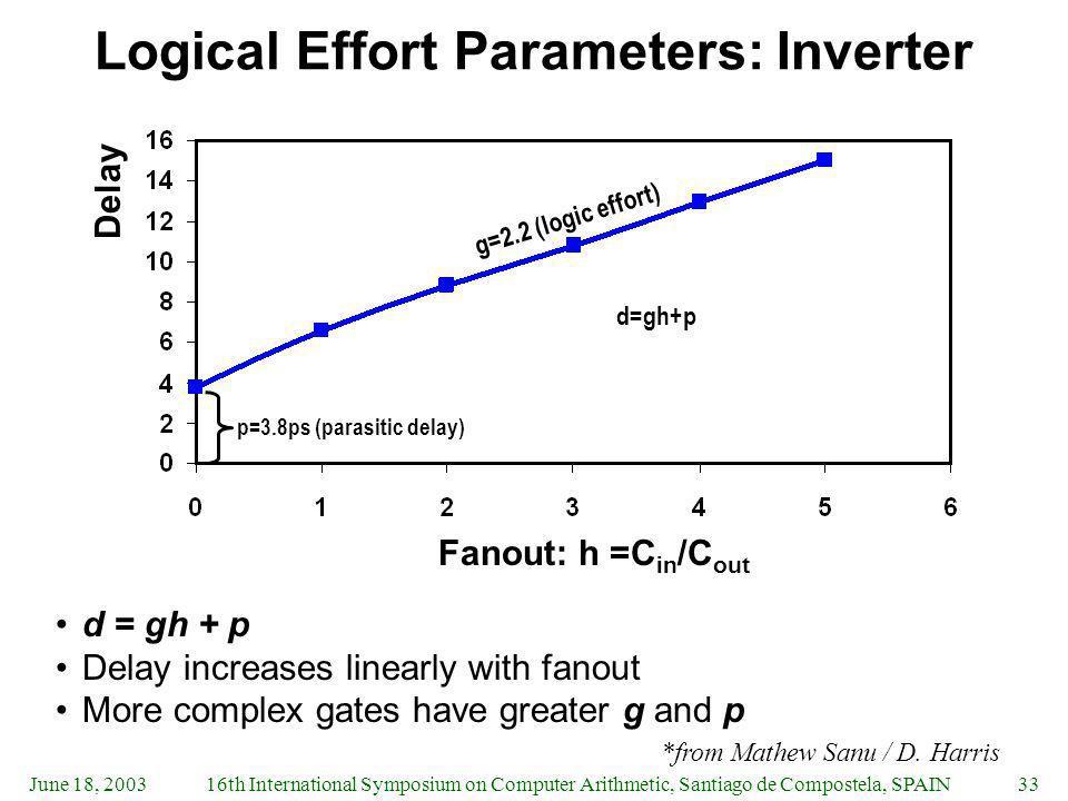 June 18, 200316th International Symposium on Computer Arithmetic, Santiago de Compostela, SPAIN33 Logical Effort Parameters: Inverter d = gh + p Delay