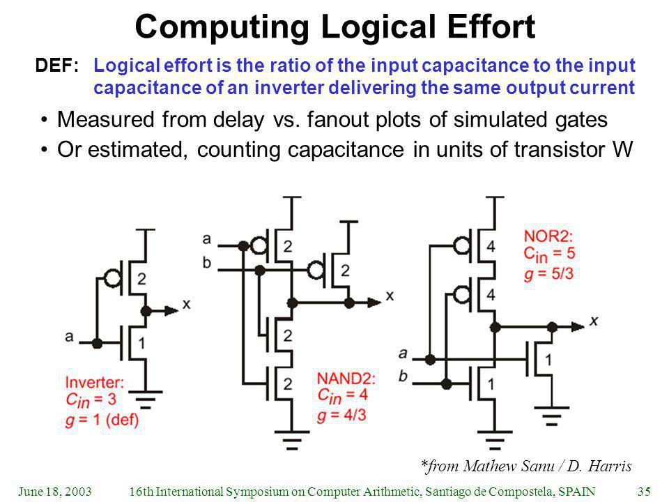 June 18, 200316th International Symposium on Computer Arithmetic, Santiago de Compostela, SPAIN35 Computing Logical Effort DEF:Logical effort is the r