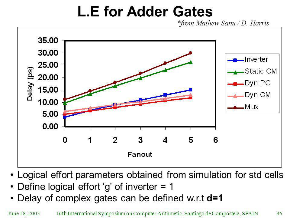 June 18, 200316th International Symposium on Computer Arithmetic, Santiago de Compostela, SPAIN36 L.E for Adder Gates Logical effort parameters obtained from simulation for std cells Define logical effort g of inverter = 1 Delay of complex gates can be defined w.r.t d=1 *from Mathew Sanu / D.