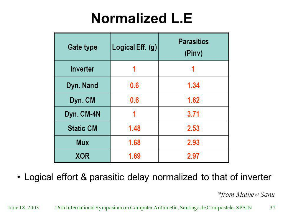 June 18, 200316th International Symposium on Computer Arithmetic, Santiago de Compostela, SPAIN37 Normalized L.E Logical effort & parasitic delay normalized to that of inverter Gate typeLogical Eff.