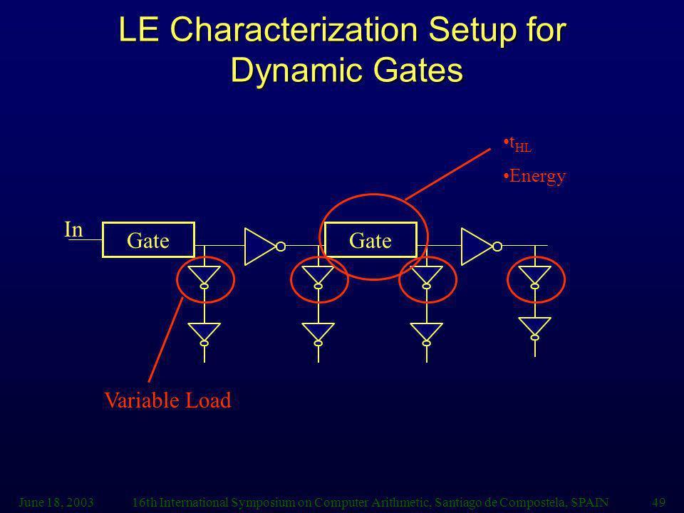 June 18, 200316th International Symposium on Computer Arithmetic, Santiago de Compostela, SPAIN49 LE Characterization Setup for Dynamic Gates Gate In t HL Energy Variable Load