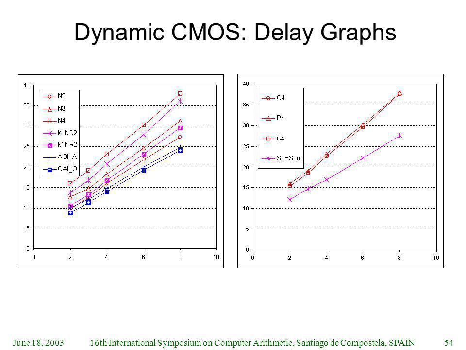 June 18, 200316th International Symposium on Computer Arithmetic, Santiago de Compostela, SPAIN54 Dynamic CMOS: Delay Graphs