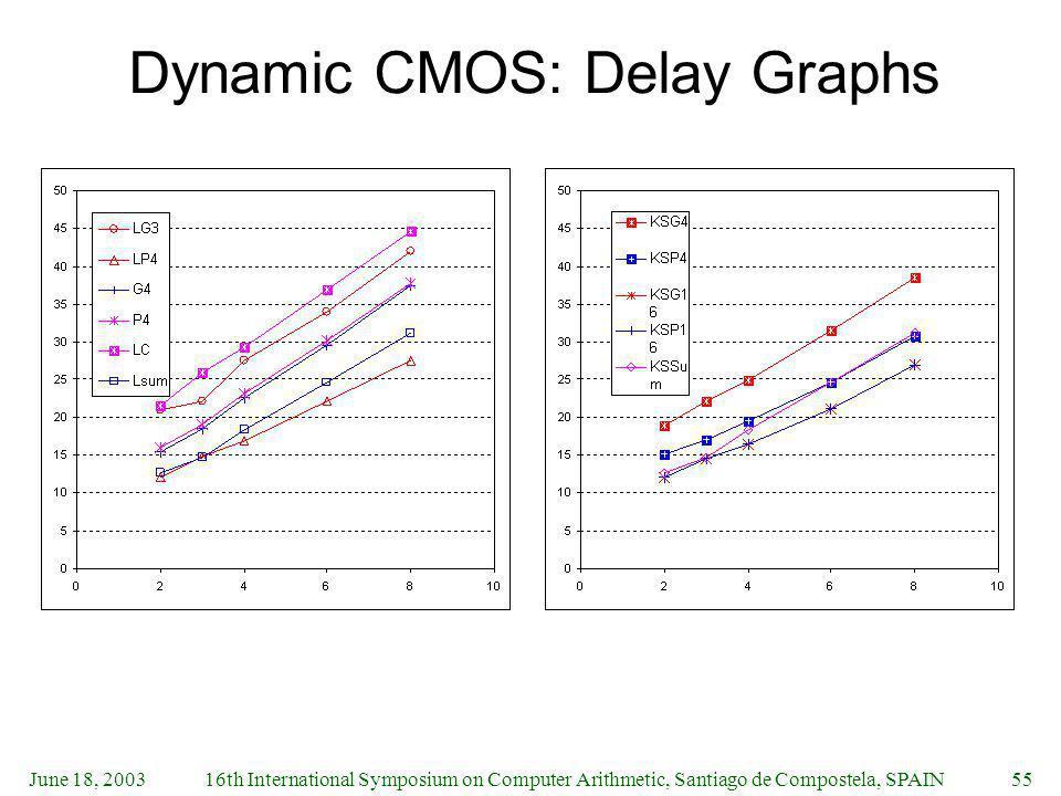 June 18, 200316th International Symposium on Computer Arithmetic, Santiago de Compostela, SPAIN55 Dynamic CMOS: Delay Graphs