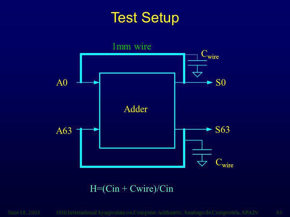 June 18, 200316th International Symposium on Computer Arithmetic, Santiago de Compostela, SPAIN63 Adder S0 S63 A0 A63 C wire Test Setup 1mm wire H=(Cin + Cwire)/Cin