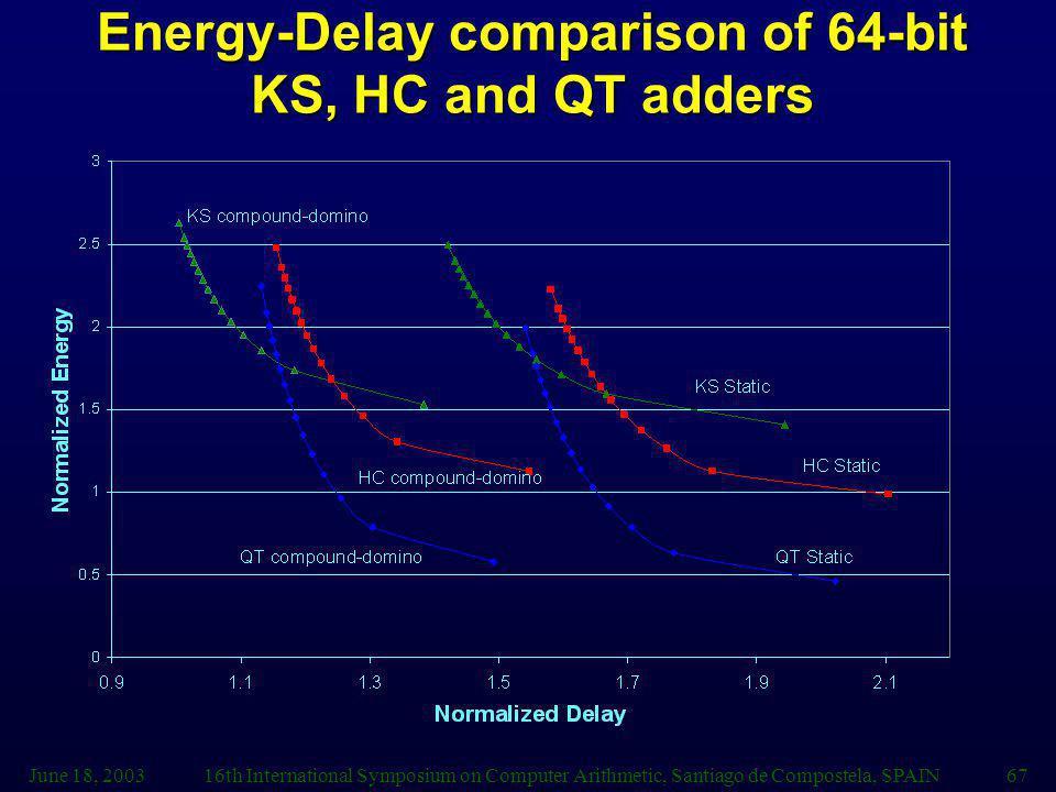 June 18, 200316th International Symposium on Computer Arithmetic, Santiago de Compostela, SPAIN67 Energy-Delay comparison of 64-bit KS, HC and QT adders