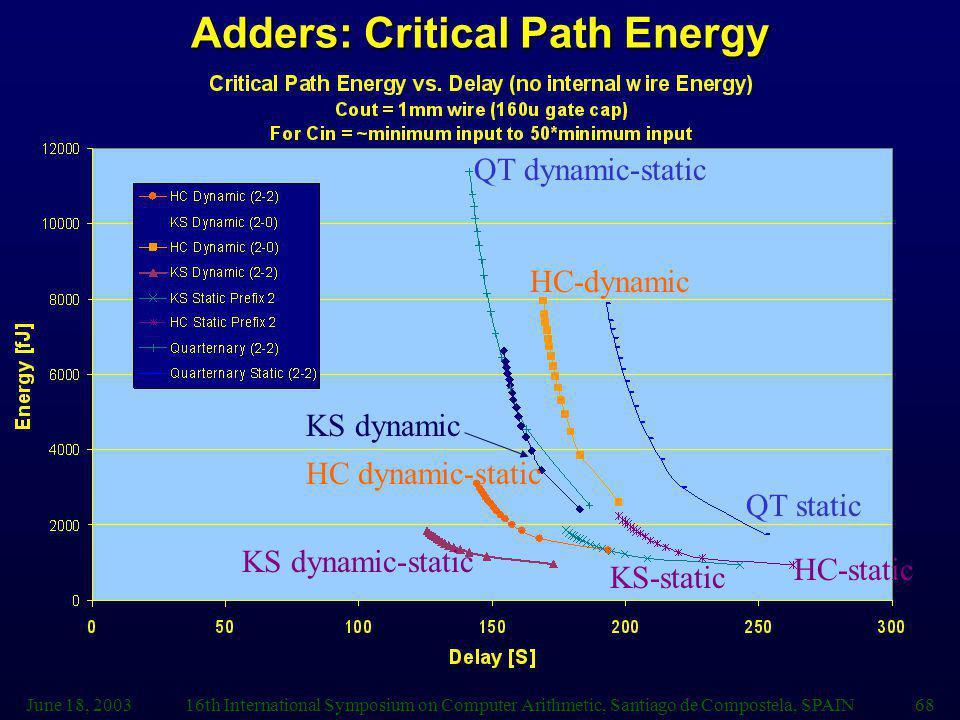 June 18, 200316th International Symposium on Computer Arithmetic, Santiago de Compostela, SPAIN68 Adders: Critical Path Energy QT dynamic-static HC dy