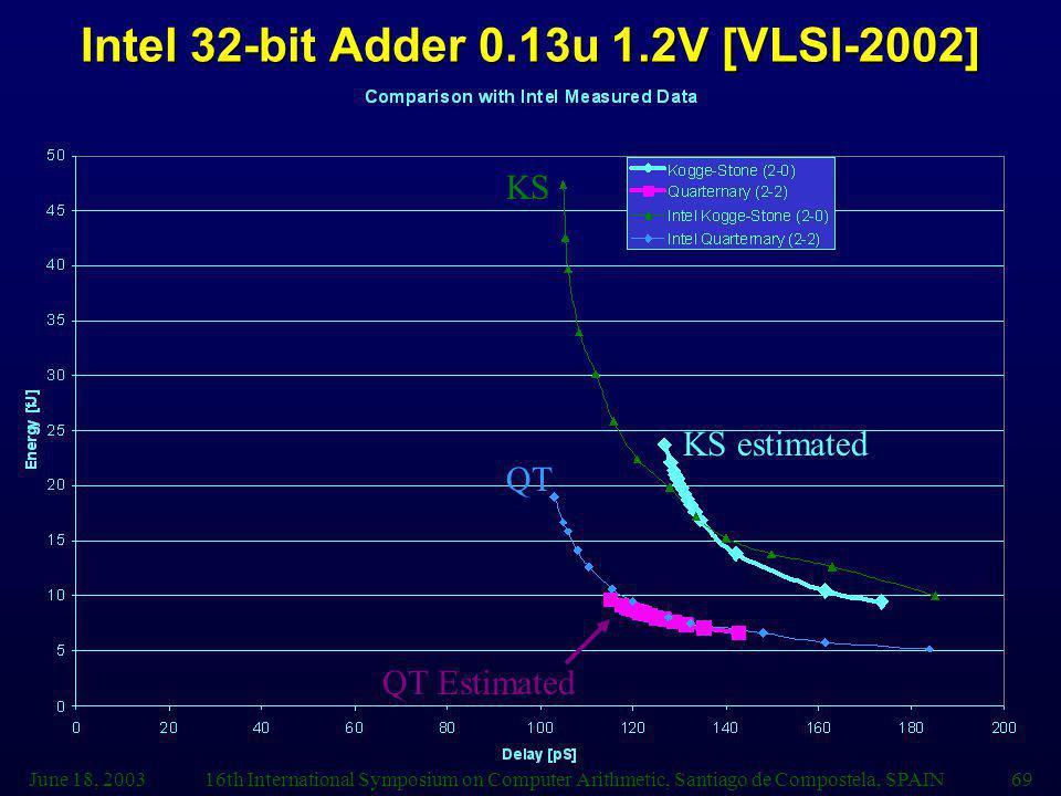 June 18, 200316th International Symposium on Computer Arithmetic, Santiago de Compostela, SPAIN69 Intel 32-bit Adder 0.13u 1.2V [VLSI-2002] QT KS KS estimated QT Estimated