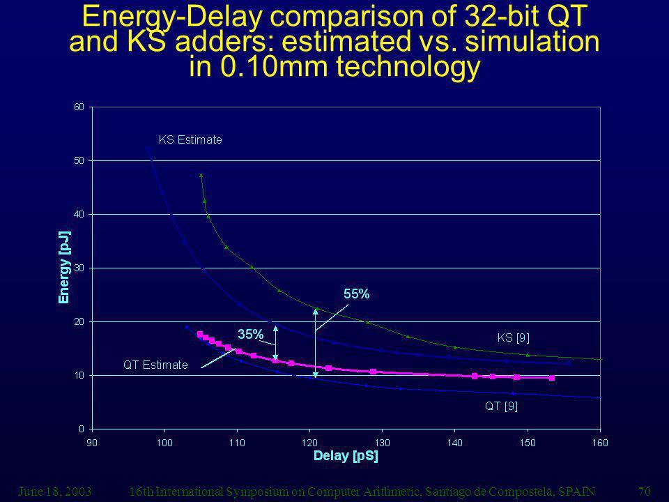 June 18, 200316th International Symposium on Computer Arithmetic, Santiago de Compostela, SPAIN70 Energy-Delay comparison of 32-bit QT and KS adders: estimated vs.