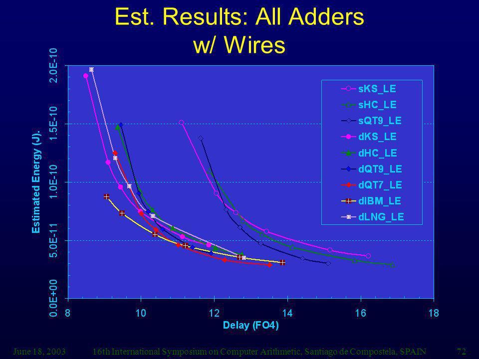 June 18, 200316th International Symposium on Computer Arithmetic, Santiago de Compostela, SPAIN72 Est. Results: All Adders w/ Wires