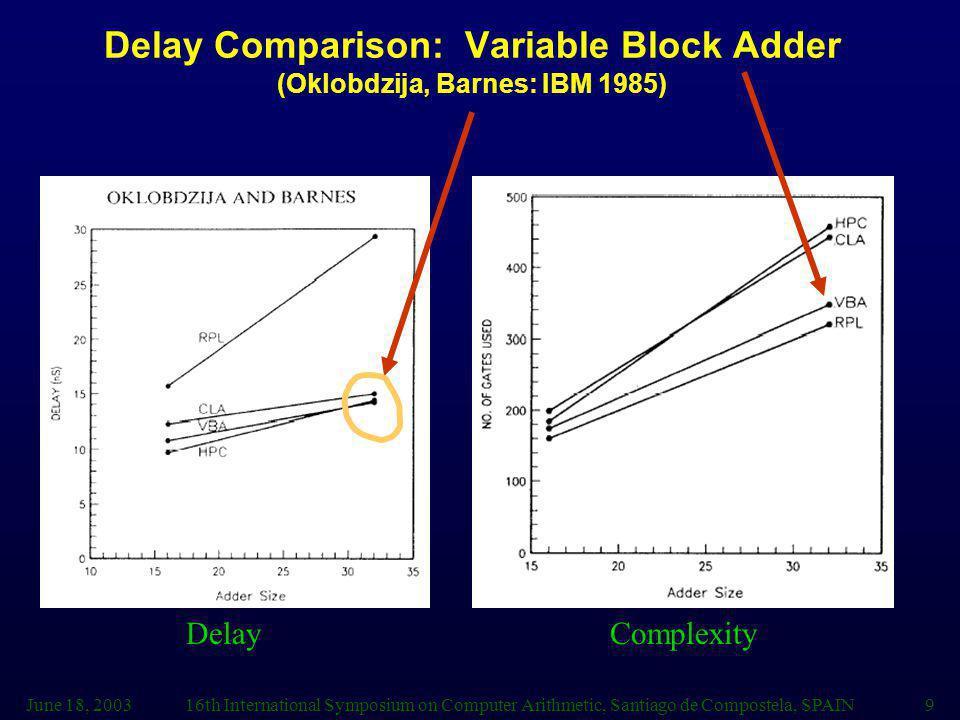 June 18, 200316th International Symposium on Computer Arithmetic, Santiago de Compostela, SPAIN9 Delay Comparison: Variable Block Adder (Oklobdzija, Barnes: IBM 1985) DelayComplexity