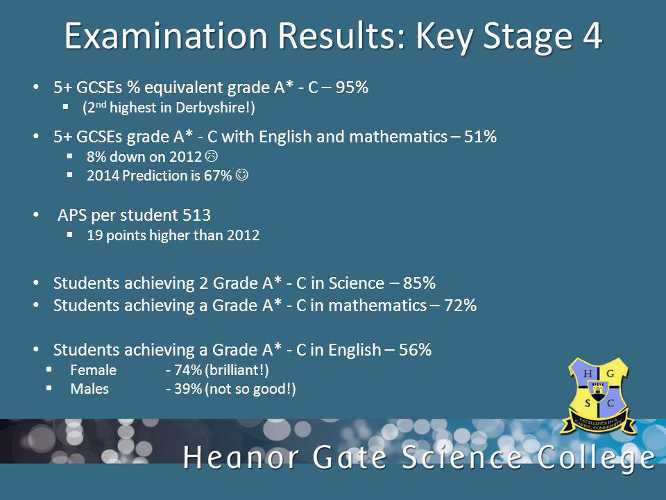 5+ GCSEs % equivalent grade A* - C – 95% (2 nd highest in Derbyshire!) 5+ GCSEs grade A* - C with English and mathematics – 51% 8% down on 2012 2014 Prediction is 67% APS per student 513 19 points higher than 2012 Students achieving 2 Grade A* - C in Science – 85% Students achieving a Grade A* - C in mathematics – 72% Students achieving a Grade A* - C in English – 56% Female - 74% (brilliant!) Males - 39% (not so good!) Examination Results: Key Stage 4