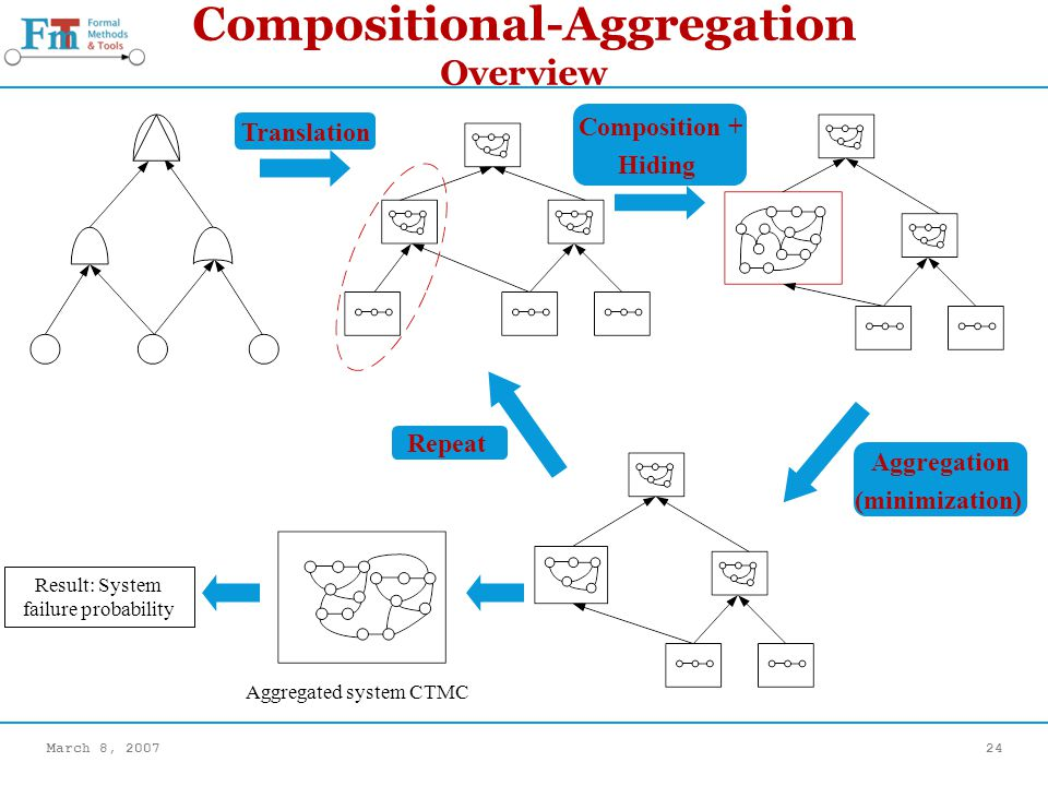 March 8, 200724 Compositional-Aggregation Overview Translation Composition + Hiding Aggregation (minimization) Repeat Aggregated system CTMC Result: System failure probability