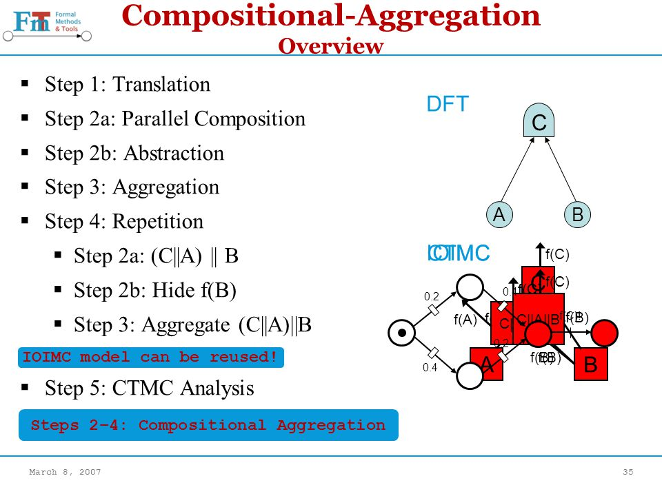 March 8, 200735 CTMC Compositional-Aggregation Overview Step 1: Translation Step 2a: Parallel Composition Step 2b: Abstraction Step 3: Aggregation Step 4: Repetition Step 2a: (C||A) || B Step 2b: Hide f(B) Step 3: Aggregate (C||A)||B Step 5: CTMC Analysis C AB C A B f(A) f(B) f(C) DFT IOIMC C||A f(C) f(B) f(A) f(B) f(C) C||A||B 0.2 0.4 f(C).