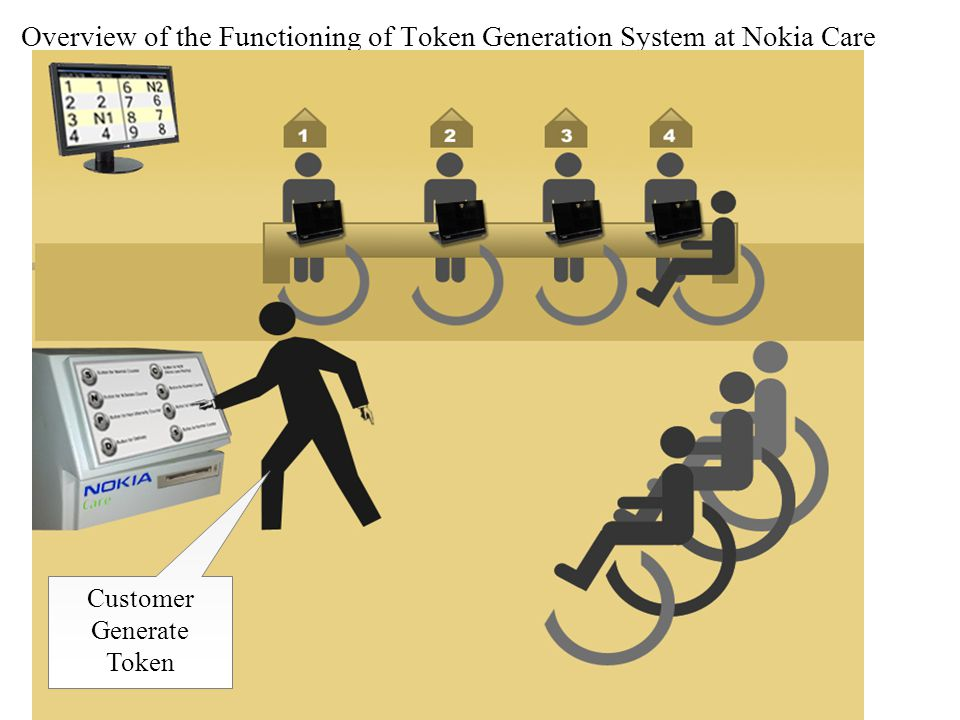 Overview of the Functioning of Token Generation System at Nokia Care Customer Generate Token