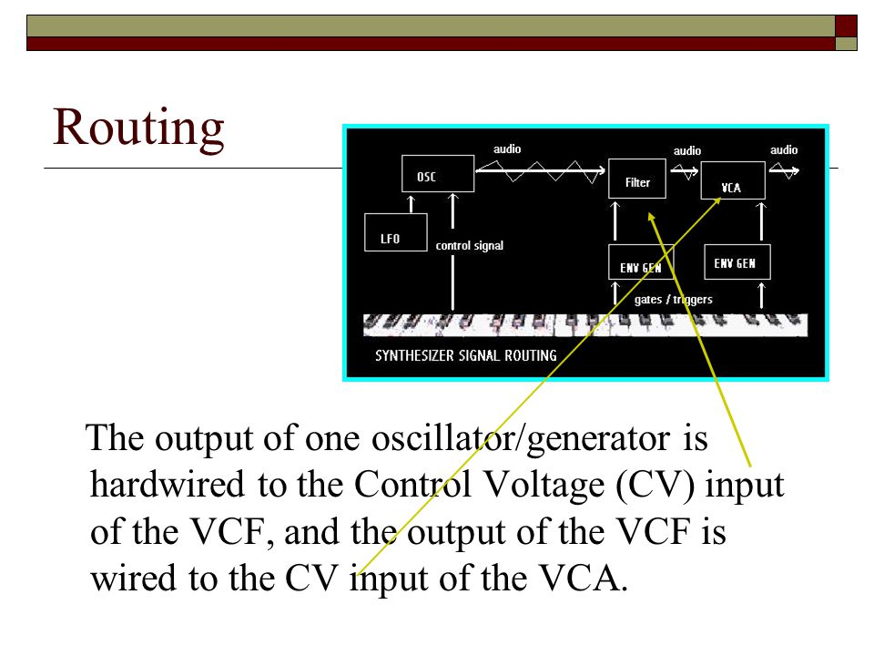 Routing The output of one oscillator/generator is hardwired to the Control Voltage (CV) input of the VCF, and the output of the VCF is wired to the CV input of the VCA.