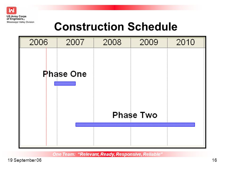 One Team: Relevant, Ready, Responsive, Reliable 19 September 0616 Construction Schedule