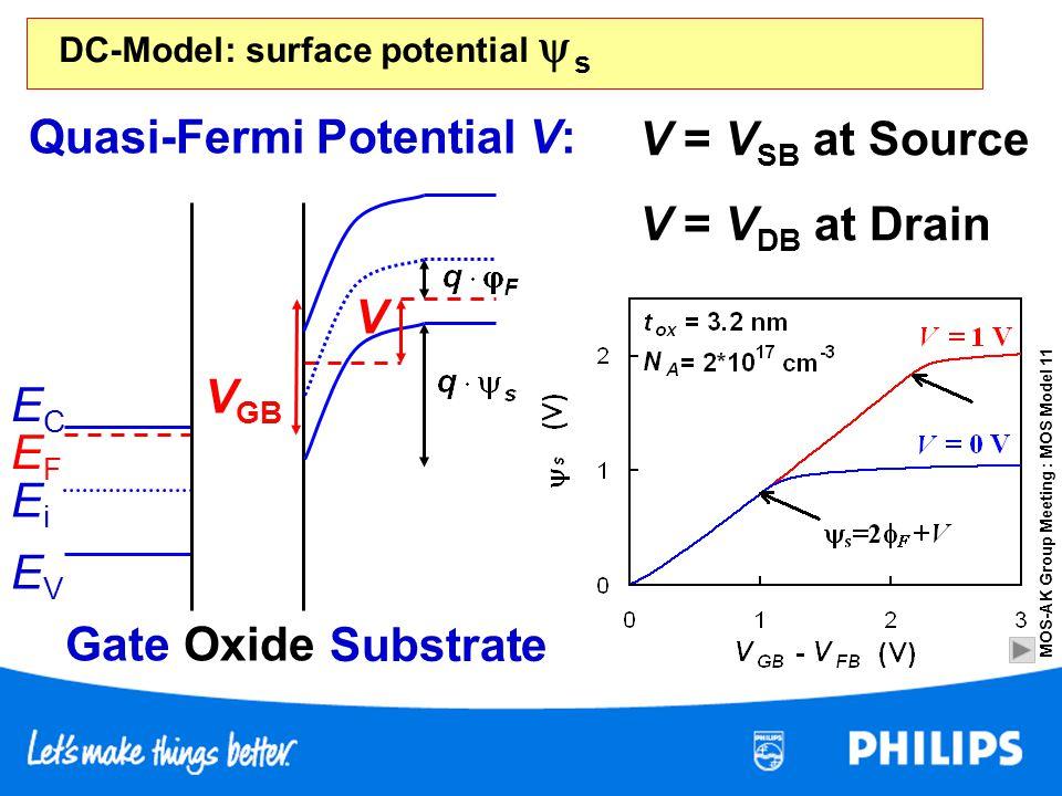 MOS-AK Group Meeting : MOS Model 11 DC-Model: surface potential s Quasi-Fermi Potential V: Substrate V GB Gate EVEV Oxide ECEC EiEi EFEF V V = V SB at