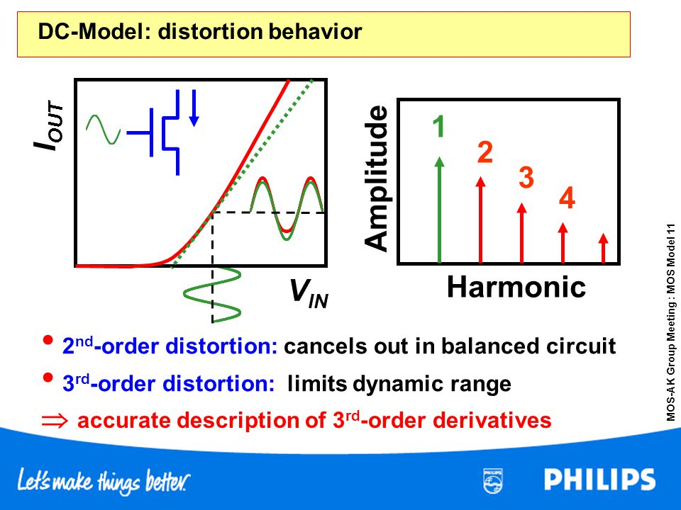 MOS-AK Group Meeting : MOS Model 11 DC-Model: distortion behavior 2 nd -order distortion: cancels out in balanced circuit 3 rd -order distortion: limi