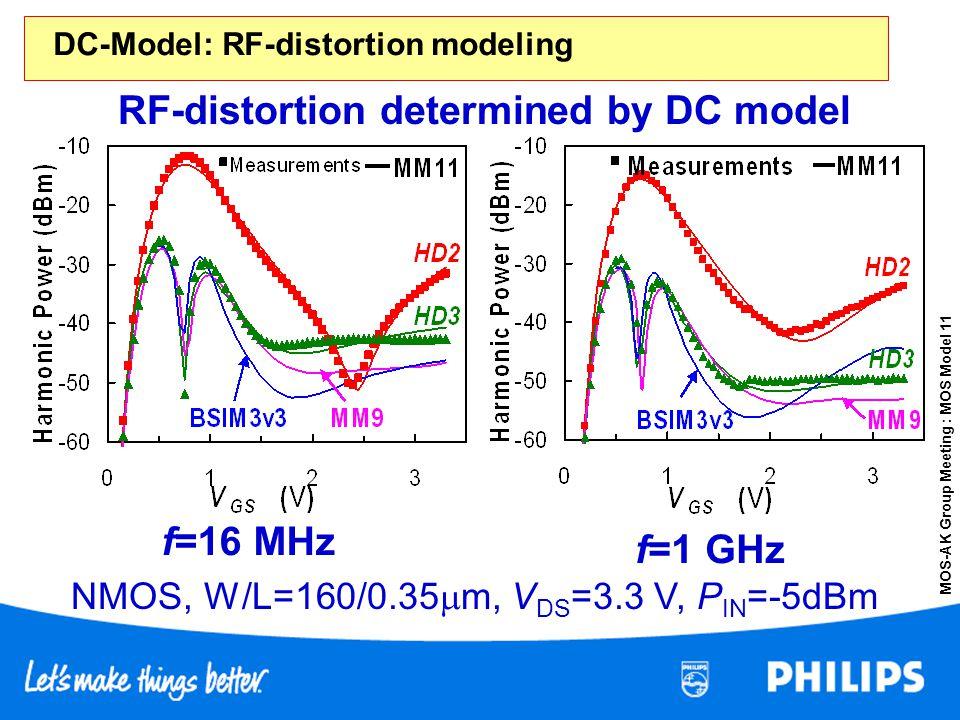 MOS-AK Group Meeting : MOS Model 11 RF-distortion determined by DC model f=16 MHz f=1 GHz NMOS, W/L=160/0.35 m, V DS =3.3 V, P IN =-5dBm DC-Model: RF-