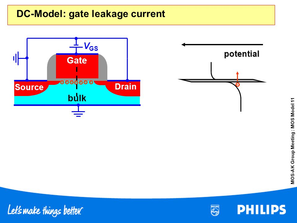 MOS-AK Group Meeting : MOS Model 11 Gate Source Drain bulk V GS potential DC-Model: gate leakage current