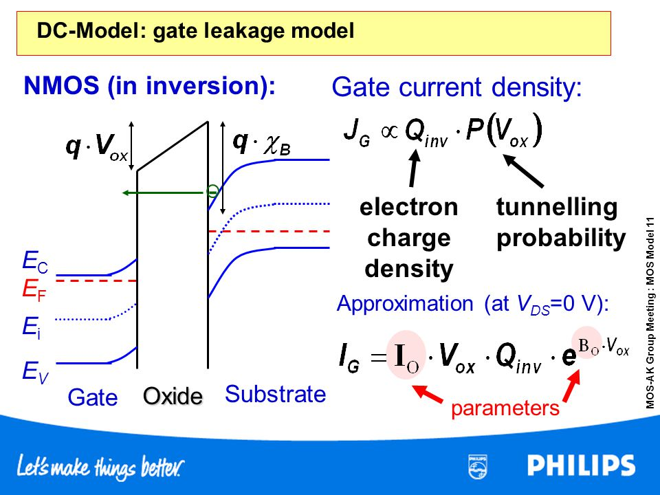 MOS-AK Group Meeting : MOS Model 11 NMOS (in inversion): Gate EVEV Oxide ECEC EiEi EFEF Substrate - Gate current density: tunnelling probability param