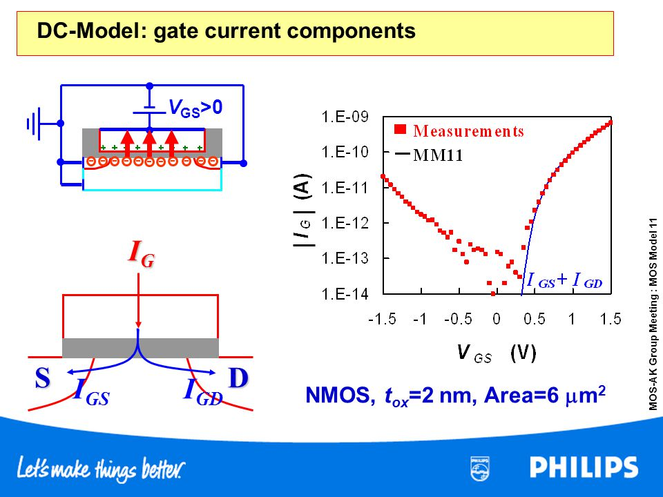 MOS-AK Group Meeting : MOS Model 11 NMOS, t ox =2 nm, Area=6 m 2 V GS >0 S D IGIGIGIG I GD I GS DC-Model: gate current components