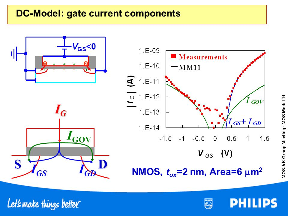 MOS-AK Group Meeting : MOS Model 11 NMOS, t ox =2 nm, Area=6 m 2 S D IGIGIGIG I GD I GS I GOV V GS <0 DC-Model: gate current components