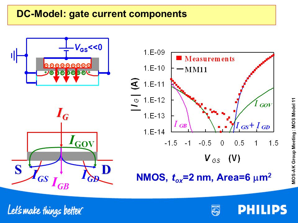 MOS-AK Group Meeting : MOS Model 11 NMOS, t ox =2 nm, Area=6 m 2 V GS <<0 S D IGIGIGIG I GD I GS I GB I GOV DC-Model: gate current components