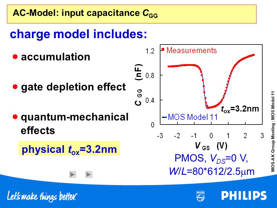 MOS-AK Group Meeting : MOS Model 11 t ox =3.6nm gate depletion effect t ox =3.6nm quantum-mechanical effects t ox =3.2nm charge model includes: accumu