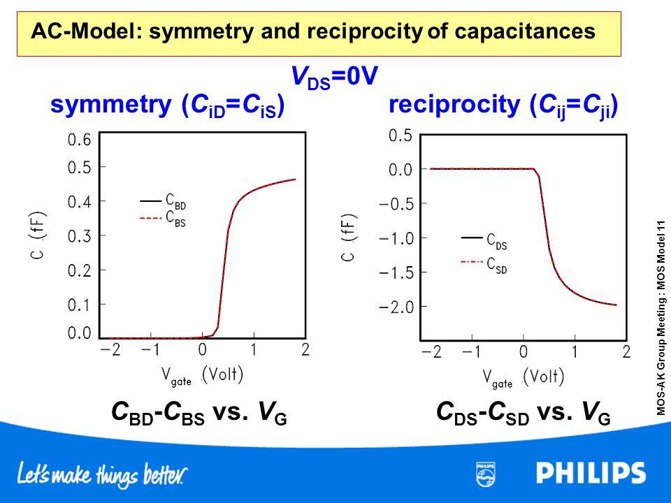 MOS-AK Group Meeting : MOS Model 11 AC-Model: symmetry and reciprocity of capacitances V DS =0V C BD -C BS vs. V G symmetry (C iD =C iS )reciprocity (
