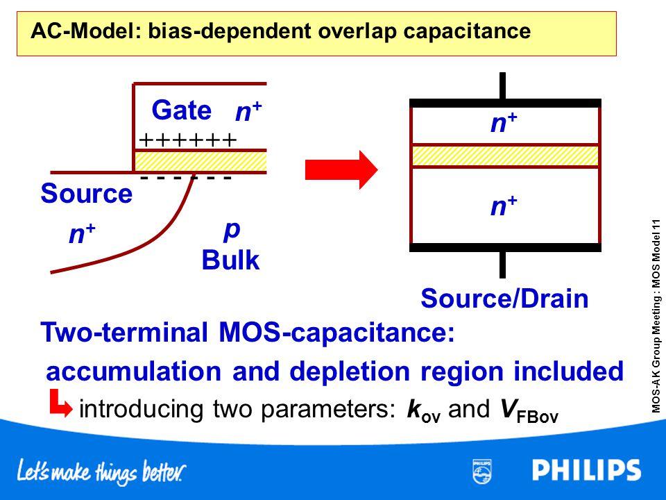 MOS-AK Group Meeting : MOS Model 11 AC-Model: bias-dependent overlap capacitance --- ++++++ --- n+n+ p n+n+ Source Gate Bulk n+n+ n+n+ Source/Drain Tw