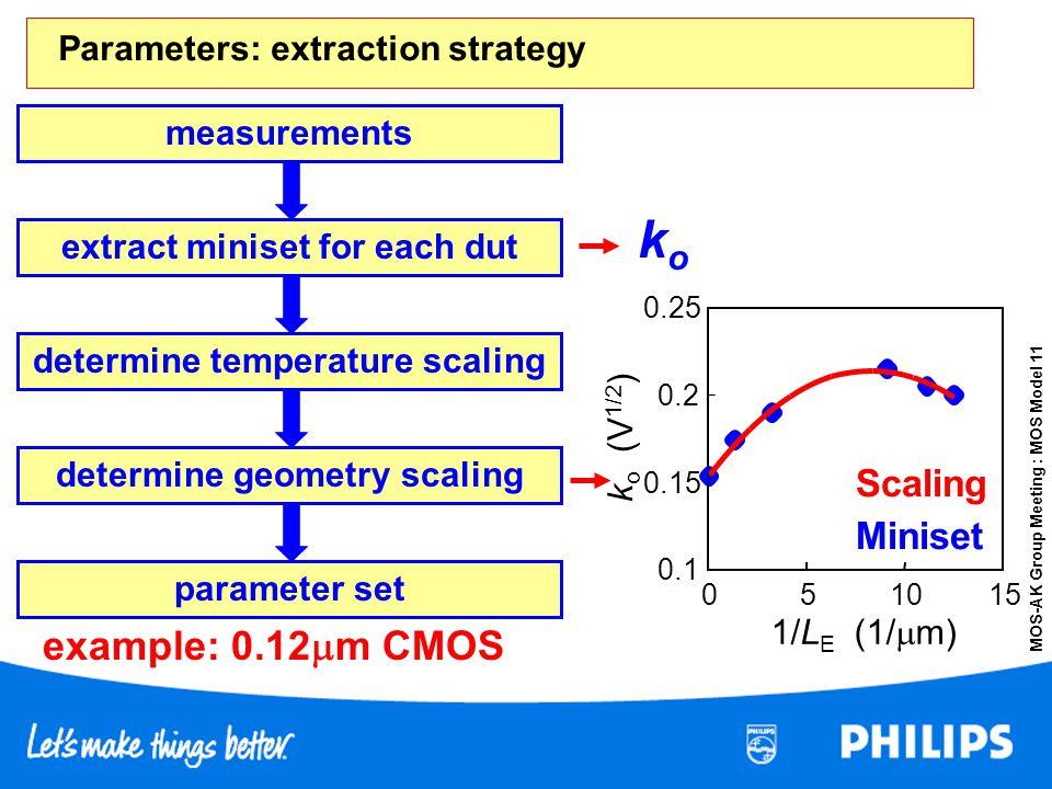 MOS-AK Group Meeting : MOS Model 11 extract miniset for each dut determine geometry scaling parameter set koko determine temperature scaling measureme