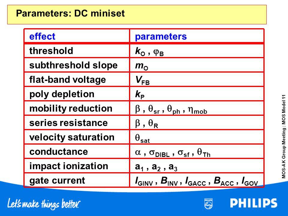 MOS-AK Group Meeting : MOS Model 11 effectparameters threshold I GINV, B INV, I GACC, B ACC, I GOV k O, B subthreshold slope flat-band voltage mobilit